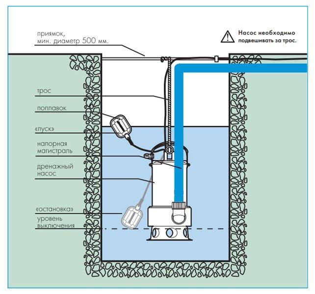 Фекальный насос устройство ремонт поплавка (выбираем фекальный насос. виды, преимущества и характеристика фекальных насосов)