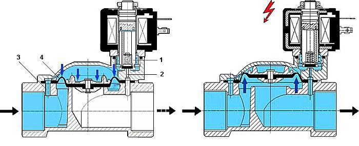 Последовательность работы электрически управляемого клапана