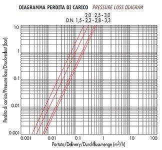 дифференциальная диаграмма потерь